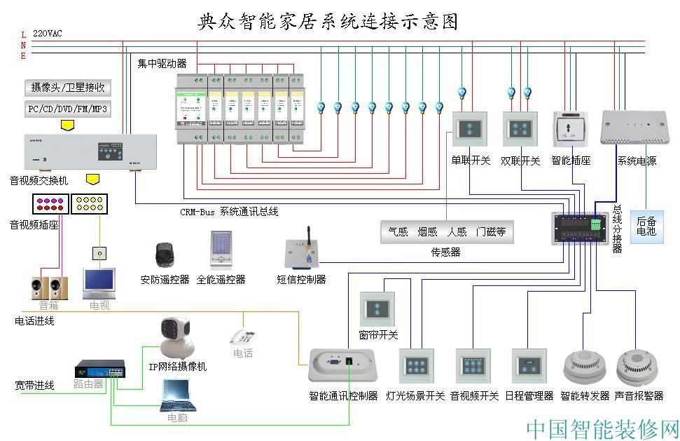 电力线载波与无线连接存在类似的问题